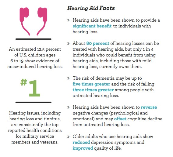 Hearing Loss and Dementia.