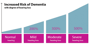 Hearing Loss Increases Likleyhood Dementia