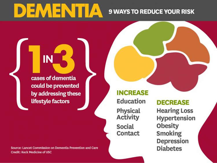 Dementia may be preventable - Hearing Loss.