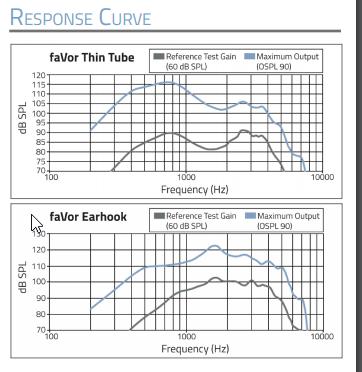 Favor Response Curve