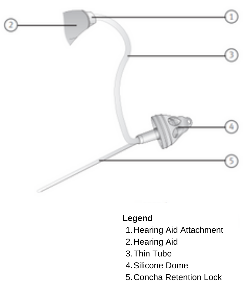 Hearing Aid Thin Tube Diagram