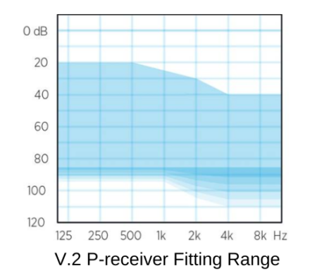 Widex Moment power fitting range graph