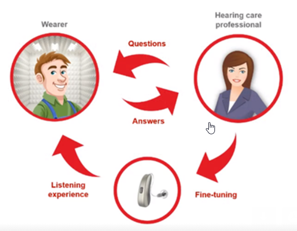 Signia TeleCare Remote Hearing Aid Support