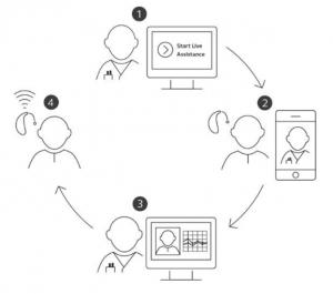 ReSound Remote Care Step-by-step