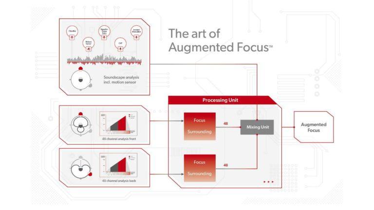 Signia Augmented Focus Diagram