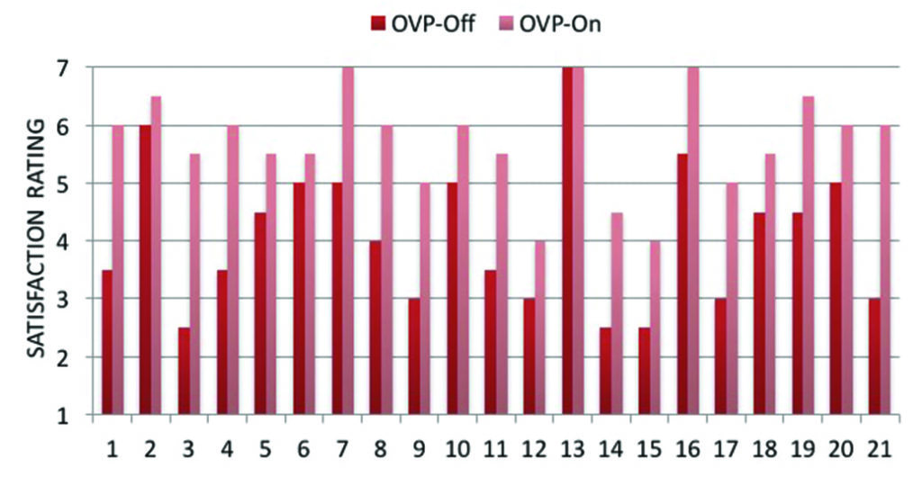 Signia Own Voice Processing Satisfaction Graph